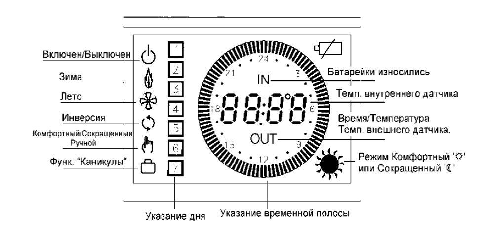 Беспроводной термостат для газового котла отопления: выбор комнатного терморегулятора