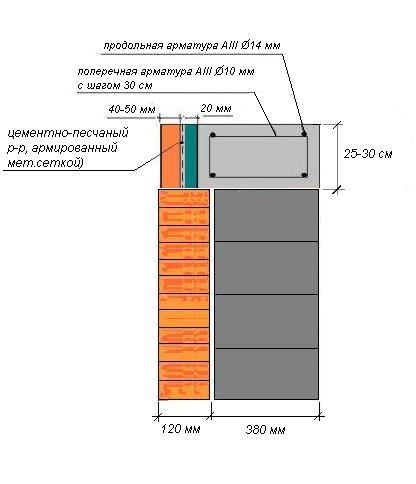 Армопояс на газобетоне. как сделать армопояс в газобетонной стене