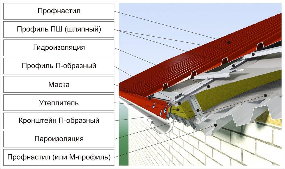 Как утеплить крышу из профнастила послойной сборки по металлическим конструкциям?