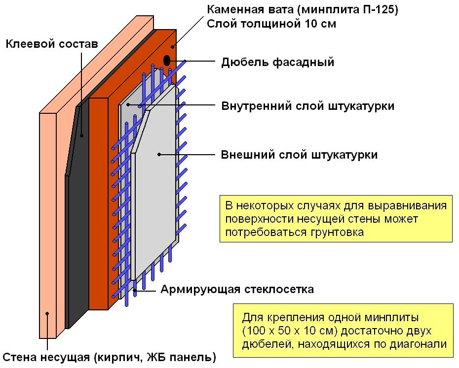 Какой утеплитель можно использовать без пароизоляции?