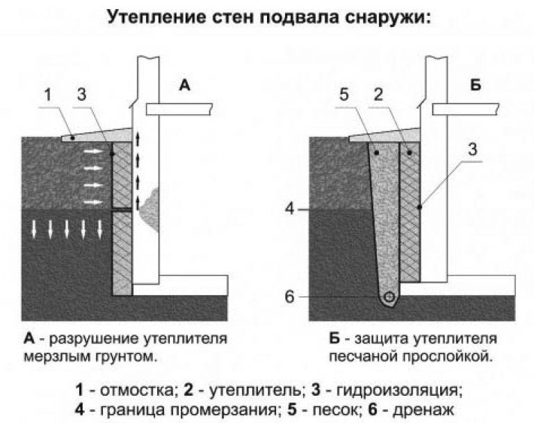Как просушить погреб в гараже: избавляемся от сырости и конденсата