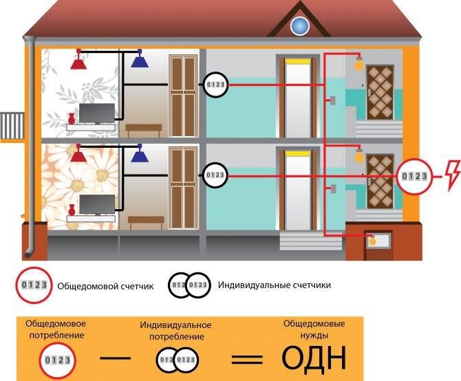 Общедомовые счетчики электроэнергии — законность установки.