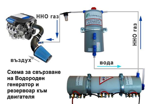 Как сделать генератор водорода в домашних условиях. двигатель на воде или что такое газ брауна?