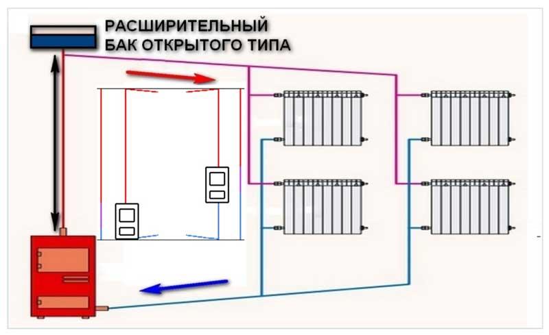 Чем открытая система отопления отличается от закрытой?