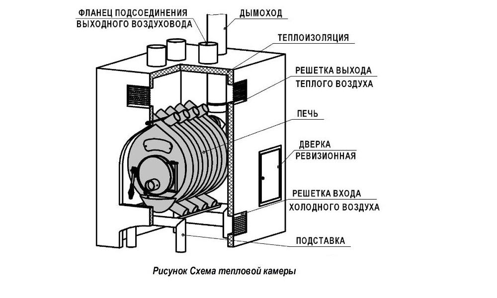 Как сделать печь булерьян своими руками: пошаговый инструктаж по изготовлению