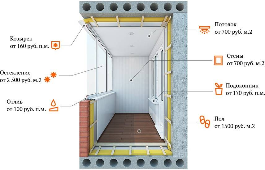 Как утеплить балкон изнутри своими руками: руководство по правильному утеплению лоджий и балконов (115 фото и видео)