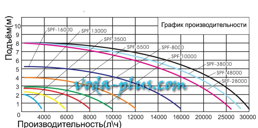 Расчет и выбор циркуляционного насоса
