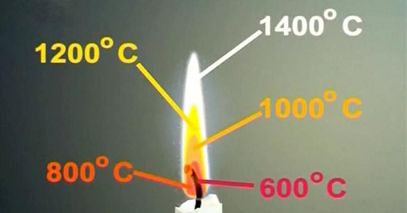 Удельная теплота сгорания дров, теплотворная способность, температура горения