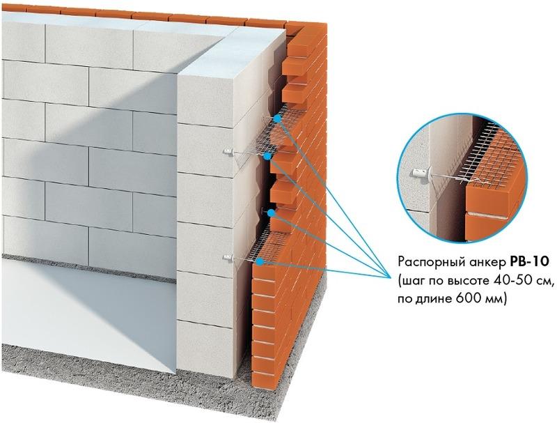 Как утеплить кирпичный дом снаружи: выбор материала и способы утепления