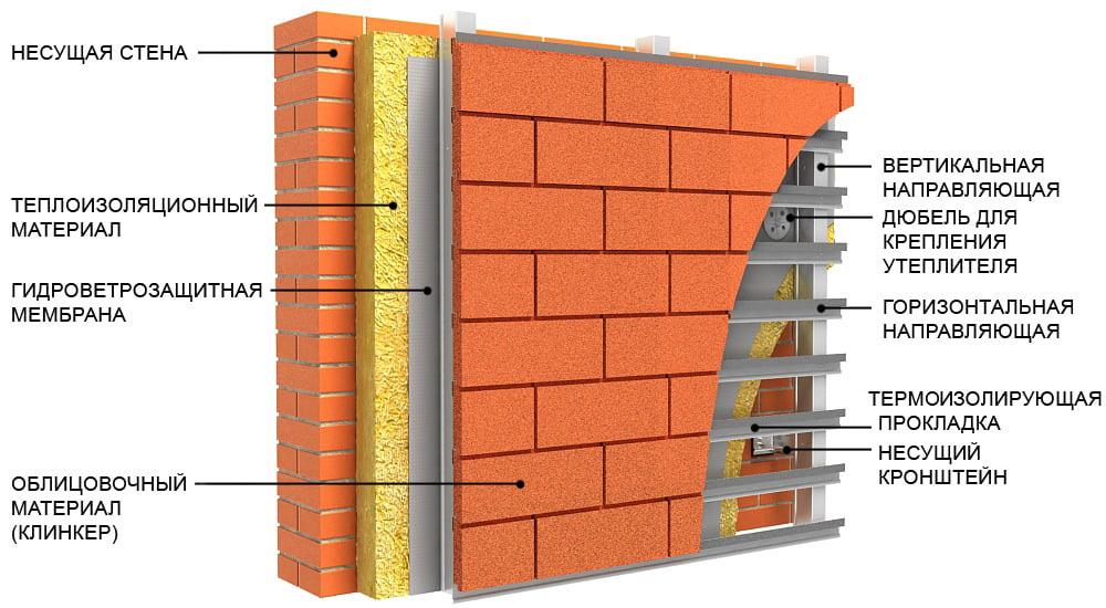 Утепление фасада дома снаружи: виды утеплителей и особенности монтажа