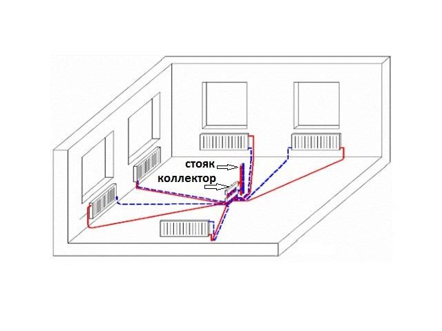 Лучевая система отопления: схемы и преимущества разводки