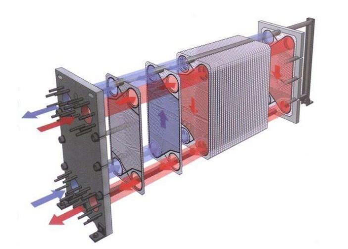 Теплообменник для горячей воды от отопления (пластинчатый и др.): что это, бытовые модели и цены, как сделать своими руками
