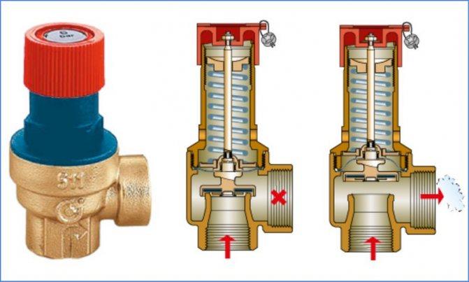 Клапан сброса избыточного давления для воды