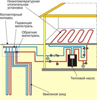 Оптимальная температура теплоносителя в частном доме - голос закона