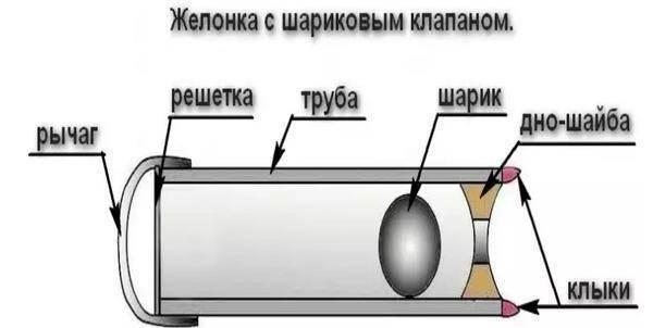 Желонка для чистки и бурения скважины своими руками - инструкции