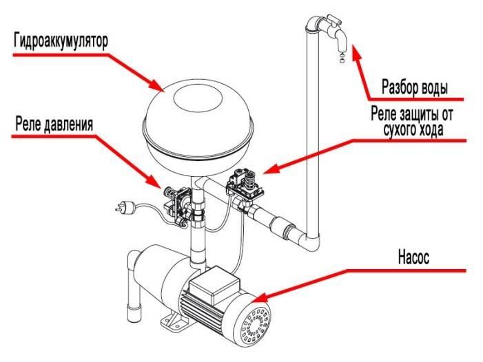 Регулировка реле давления воды для насоса - разбираемся вместе
