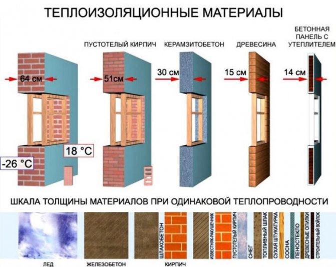 Утепляемся с умом – таблица коэффициентов теплопроводности строительных материалов