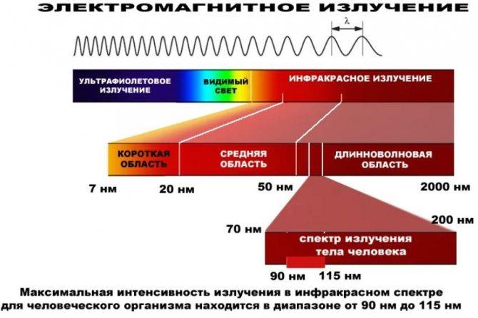 Вред инфракрасного обогревателя для здоровья человека отравление.ру вред инфракрасного обогревателя для здоровья человека