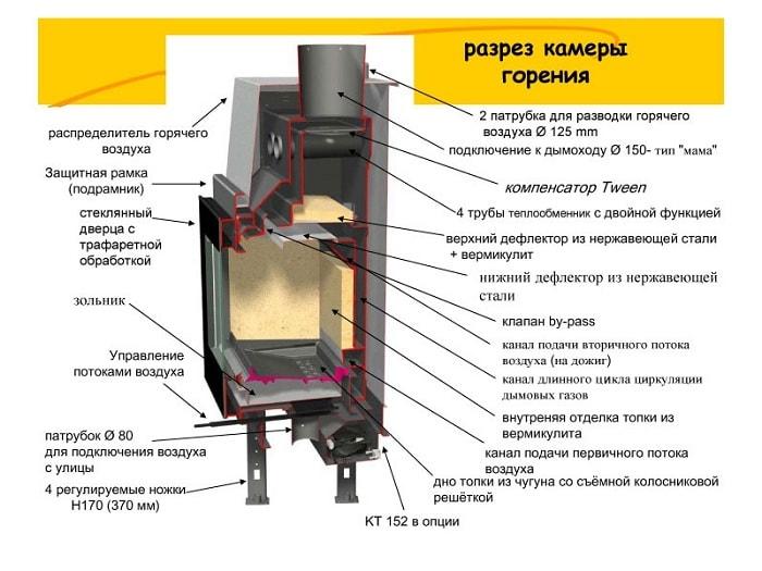 Дровяные печи длительного горения для отопления дома: самостоятельное изготовление, техническое обслуживание и эксплуатация