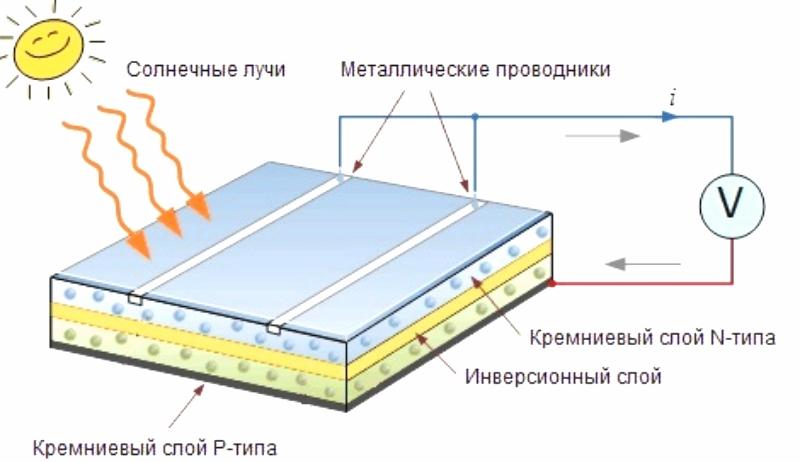 Принцип работы и устройство солнечных батарей