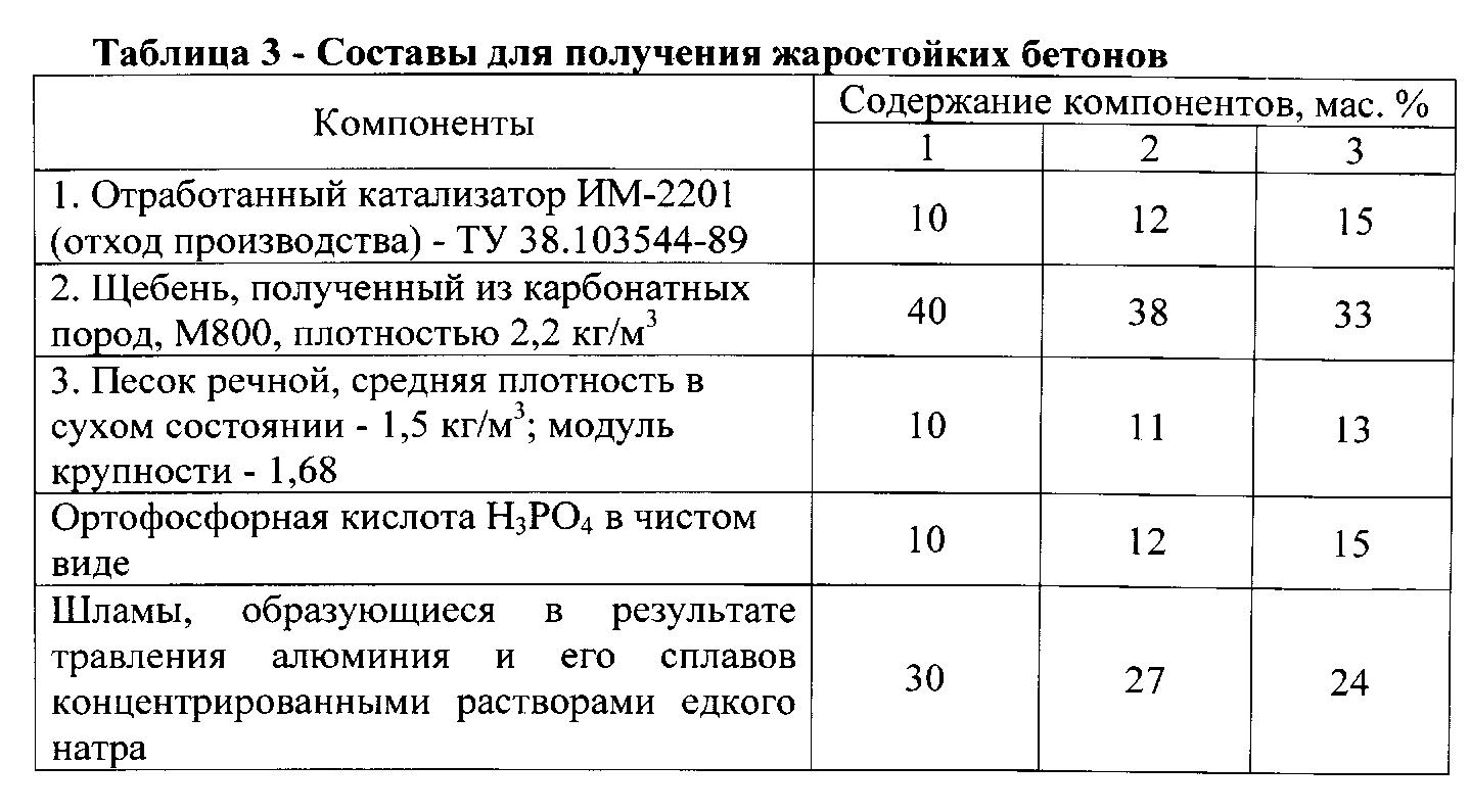 Пособие к снип 3.09.01-85 «технология изготовления жаростойких бетонов»