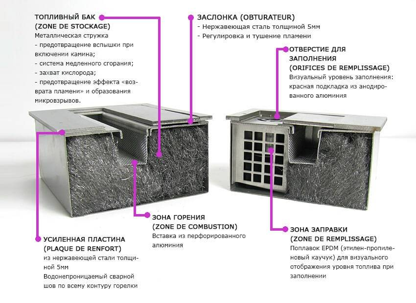 Биотопливо для каминов: виды, свойства, особенности, плюсы и минусы