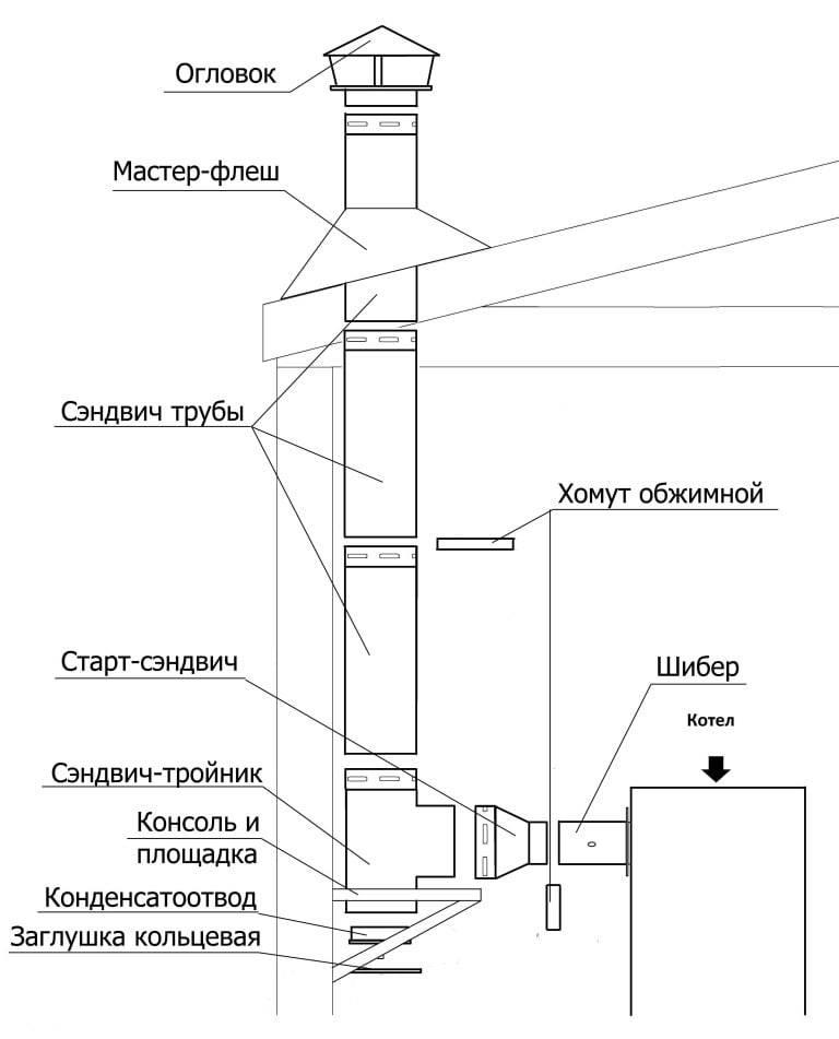 Дымоход для твердотопливного котла своими руками: дымовая труба, высота дымохода, устройство, расчет длины для котла отопления на твердом топливе