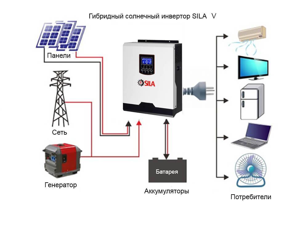 Как правильно рассчитать инвертор для солнечных батарей |