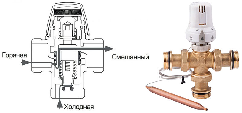 Термостатический клапан для радиатора отопления: назначение, виды, принцип работы + монтаж