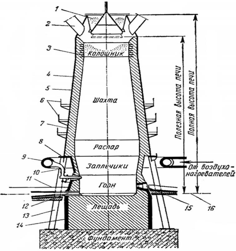 Доменная печь: устройство, принцип работы, выплавка, производство металла
