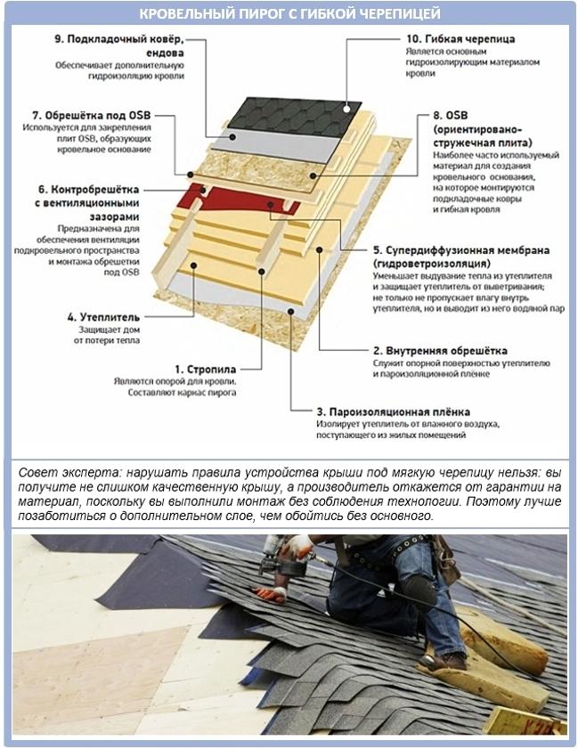 Конструкция кровельного пирога для разных покрытий крыши дома