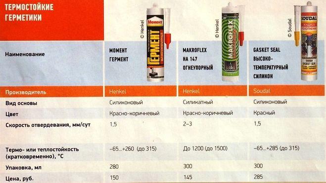 Высокотемпературный герметик для печей: особенности применения + пятерка лучших предложений