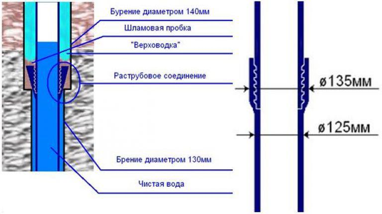 8 советов, какие трубы для водопровода лучше выбрать: диаметр, материалы   строительный блог вити петрова