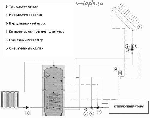 Теплоаккумулятор для отопления: назначение и изготовление элементов своими руками