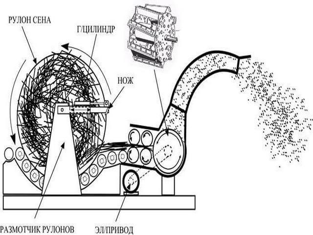 Измельчитель веток своими руками: дисковый мульчер, самодельный шредер, как сделать сучкодробилку