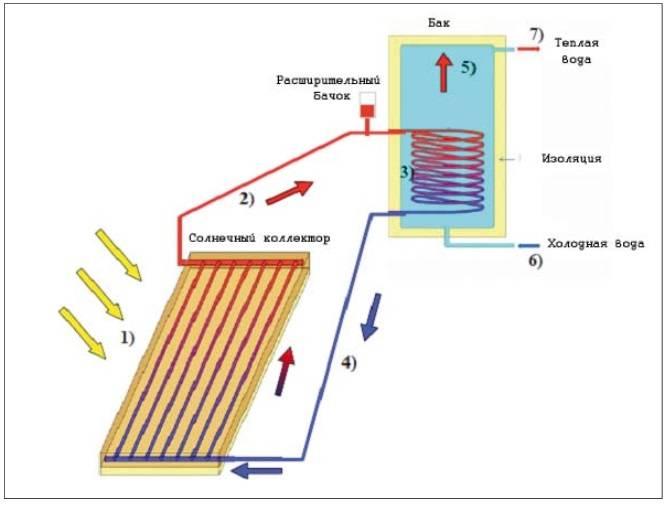Выбираем оптимальный вариант солнечного отопления дома своими руками: обзор коллекторов, батарей и инструкции по изготовлению