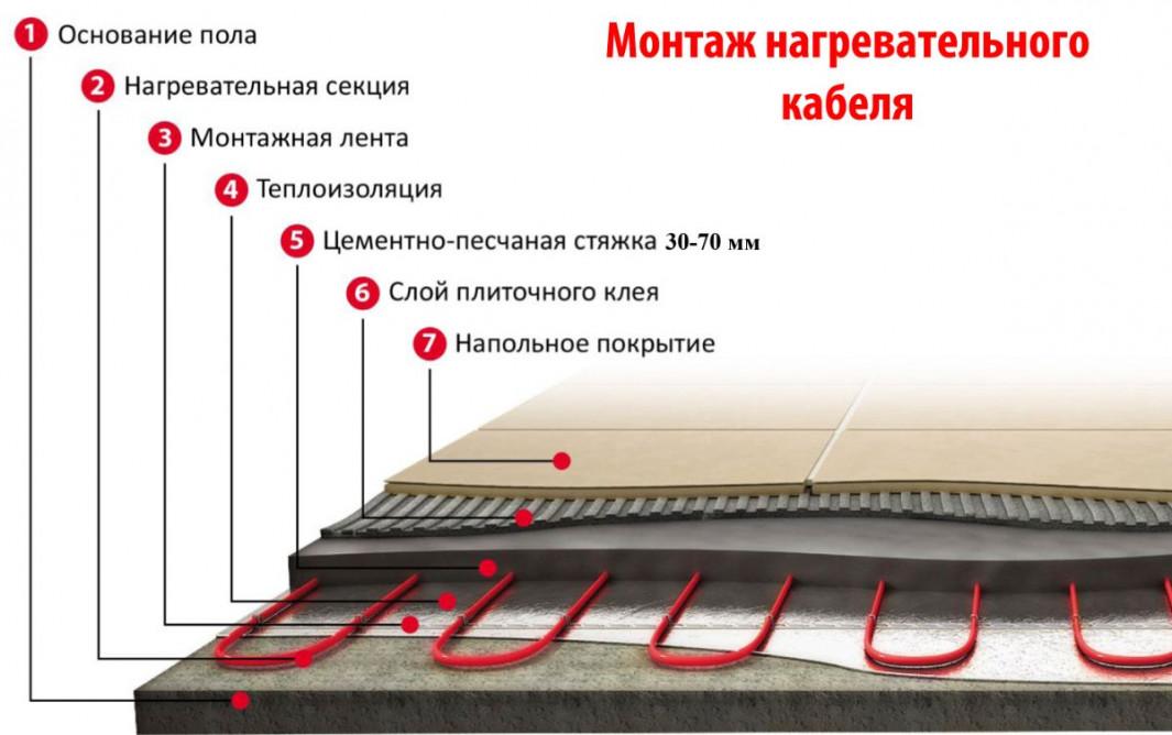 Теплый водяной пол без цементной стяжки - миф или реальность?