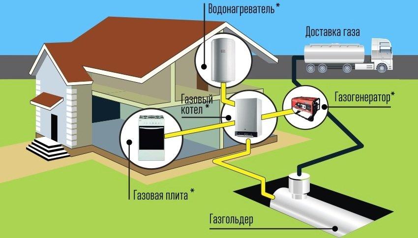 Расход газа на отопление дома 150 м2: примеры расчета