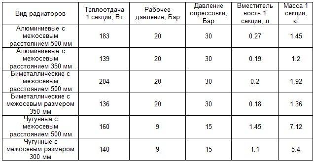 Расчет чугунных батарей отопления на площадь: таблица, как рассчитать количество секций радиатора на квадратный метр