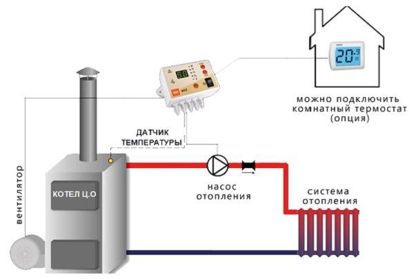 Выбираем правильно бензиновый генератор для газового котла