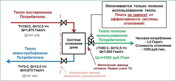 Об анализе тепловых нагрузок потребителей при разработке и актуализации схем теплоснабжения