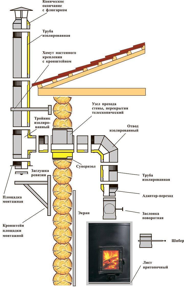 Как правильно установить дымоход для современного камина?