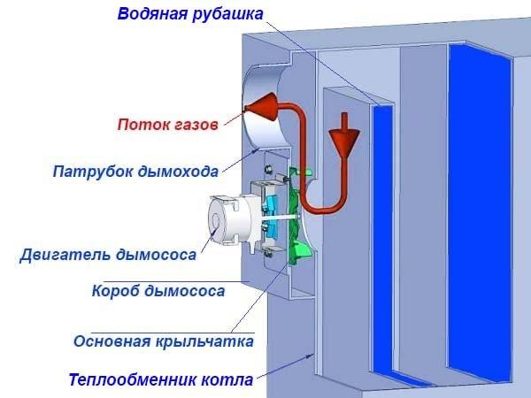 Дымосос для твердотопливного котла: разновидности и устройство