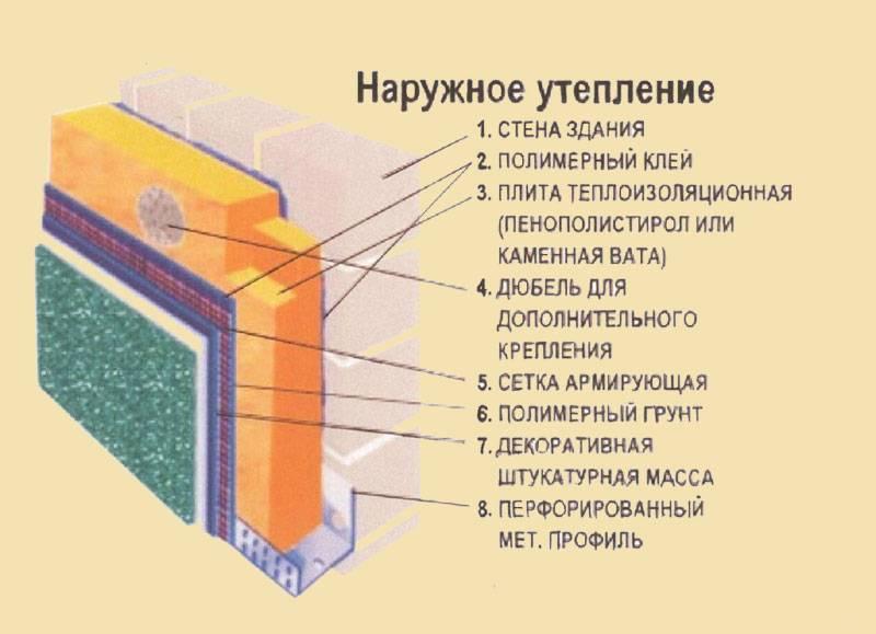 Технология утепления стен пенополистиролом снаружи и изнутри