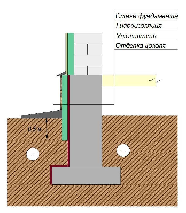 Нужно ли утеплять фундамент дома без подвала