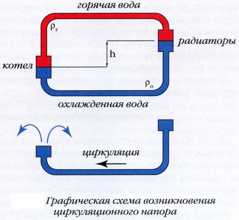 Как устроена система отопления открытого типа – схема отопительной системы