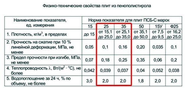 Пенопласт марки псб-с 35 плотности: его особенности, технические характеристики и цены