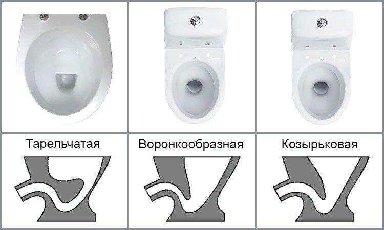 Какой унитаз выбрать: разновидности и их отличия | ремонт и дизайн ванной комнаты