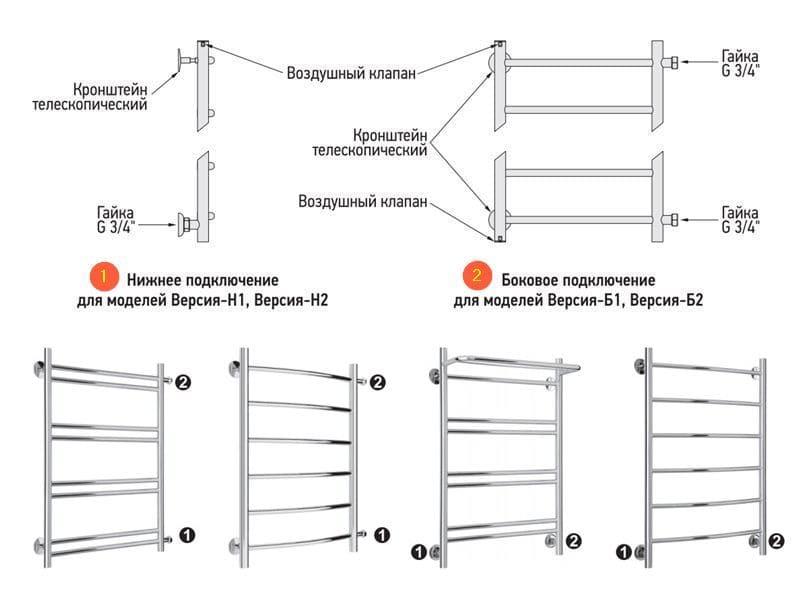 Электрические полотенцесушители: особенности выбора