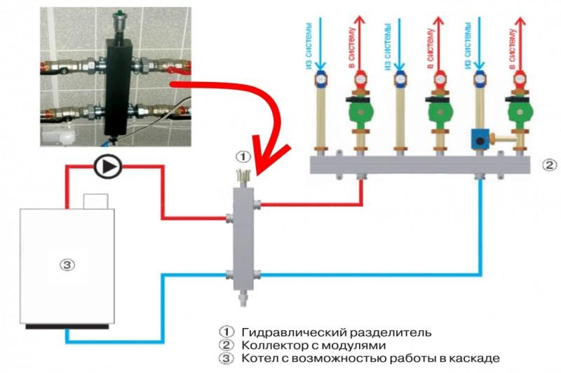 Гидрострелка для отопления из полипропилена – рекомендации по изготовлению